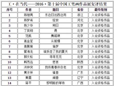 工·在当代——2016·第十届中国工笔画作品展复评结果